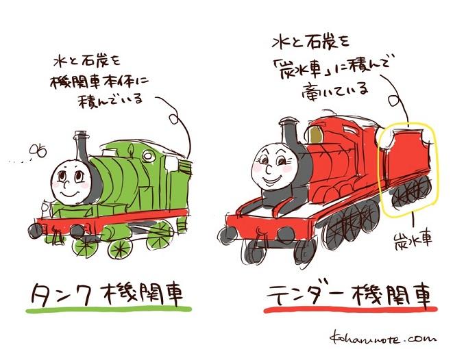 タンク機関車とテンダー機関車の違い